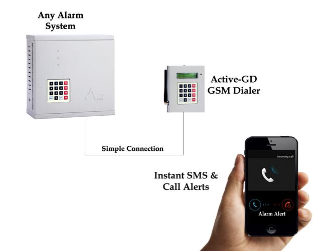 2 Trigger Gsm Dialer Manufacturer Security Alarm Systems