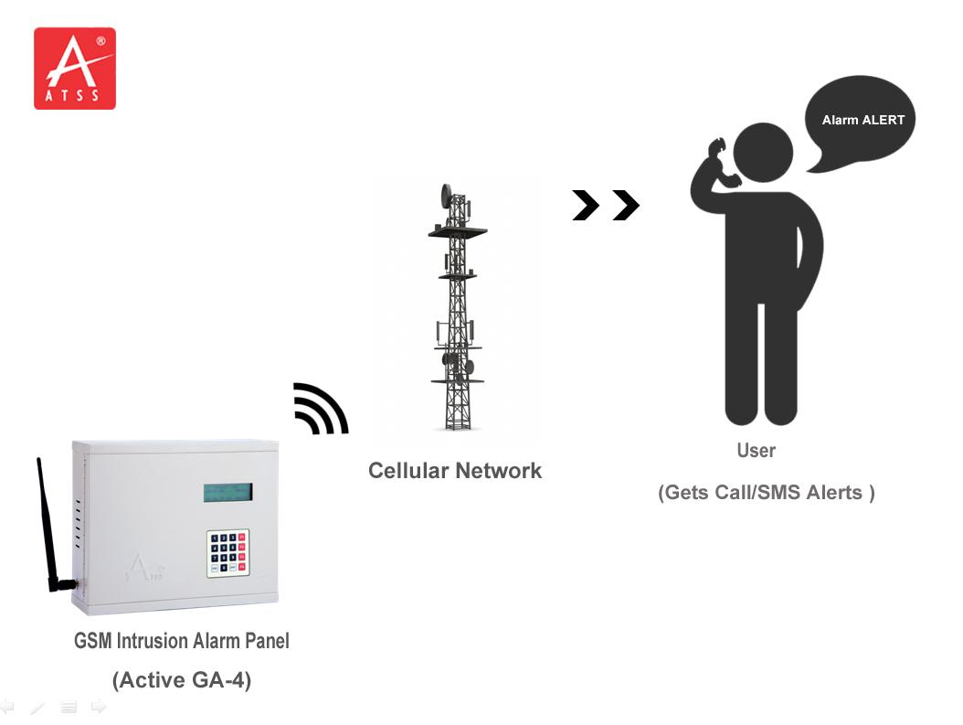 Gsm Intrusion Alarm System Provider Security Alarm